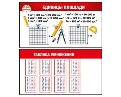 Шпаргалка Единицы площади/ Таблица умножения МП 150 080.620